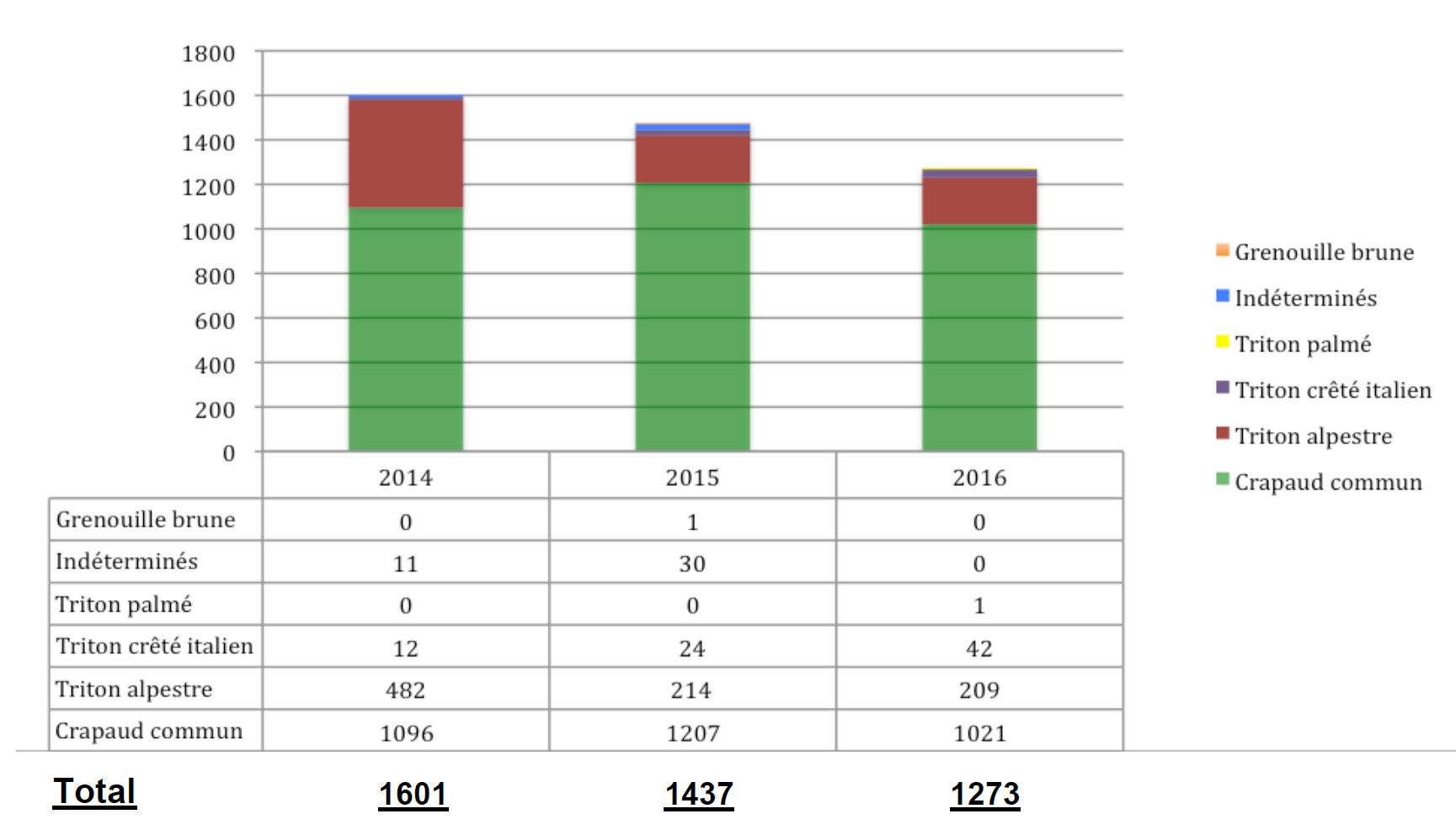 Combes 2014-2016